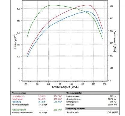 EDC17CP44 8K5907401 tuning test