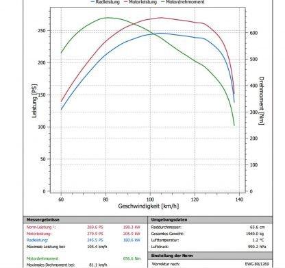 BMW 530D 235 PS EDC16 1037500775