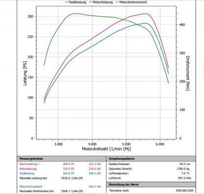 Skoda Oktavia RS 2014 simos18 Tuning