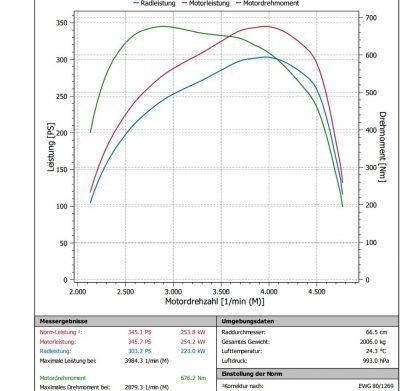 BMW 535d 272 HP automatic edc16cp35 Tuning